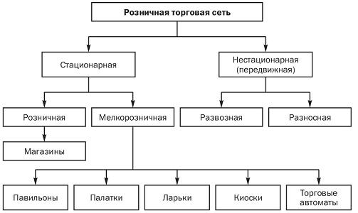 Торговые сети и их